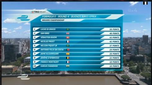 Gesamtwertung Formel E(c)FormualE