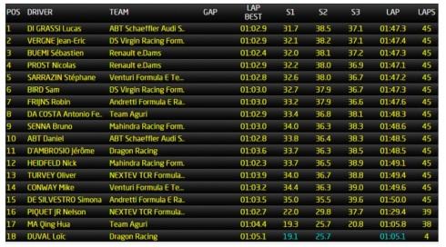 Paris ePrix resultat (c)FIAformulaE