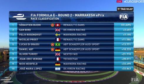 Ergebnis_rennen-marrakesch (c)Eurosport,FiaFormulaE