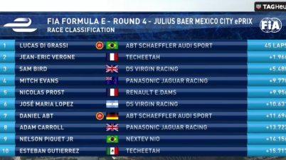 Ergebnis Mexico 2017(c)FIAformulaE