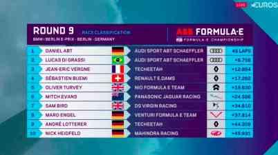 Berlin EPrix Ergebnis 2018 (c)Eurosport