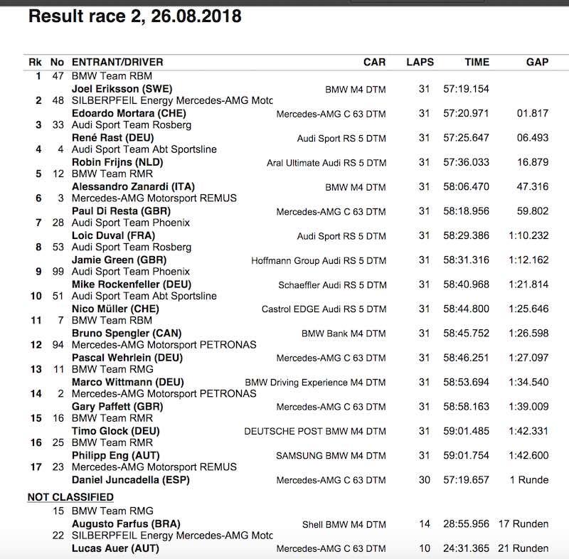 Ergebnis Rennen 2 Misano Nachtrennen (c)DTM