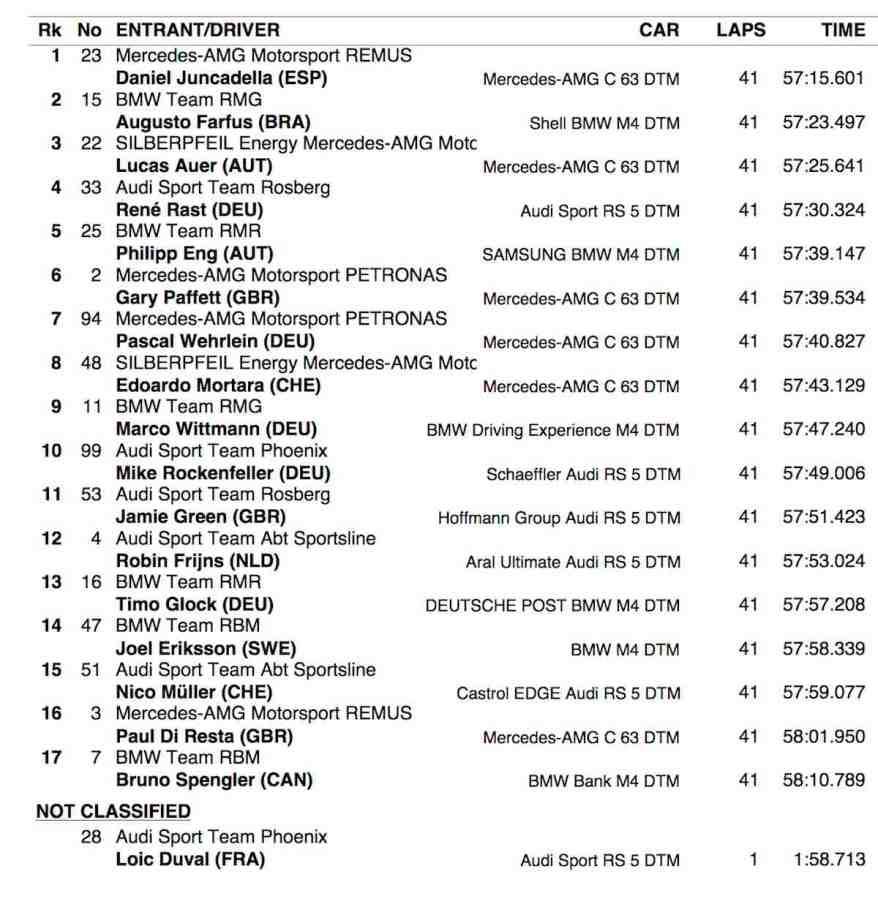 Rennergebnis Brands Hatch 2018 (c)DTM