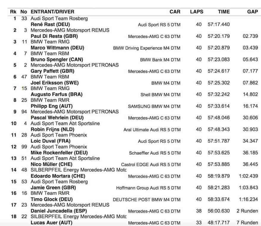 Ergebnis R2 Nürburgring (c)DTM