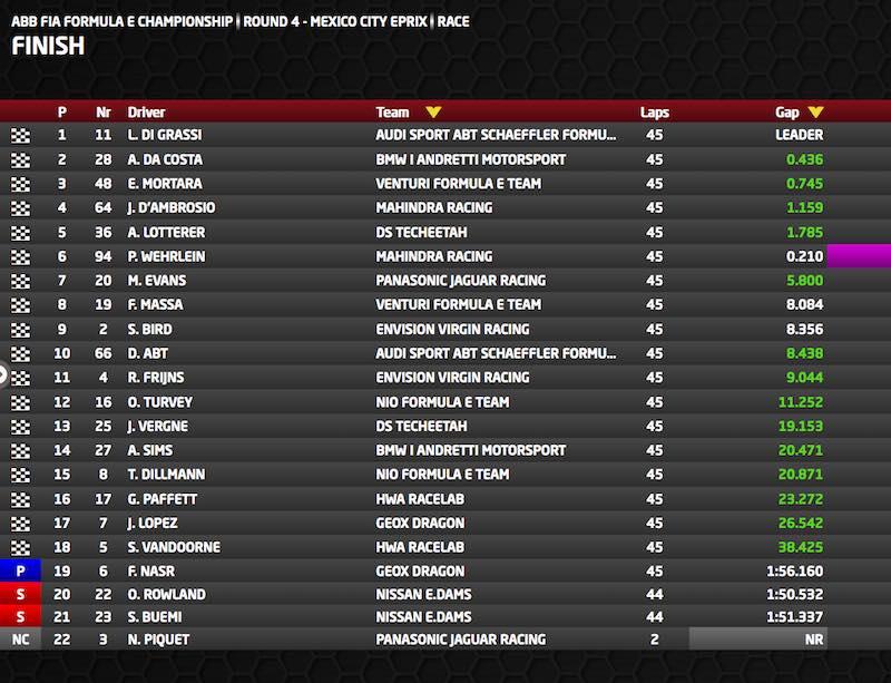 Ergebnis Mexico City E-Prix (c)FormulaE