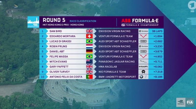 Ergebnis Hongkong E-Prix(c)FiaFormulaE