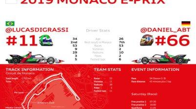 Formula E, Monaco E-Prix 2019 (c)Audi