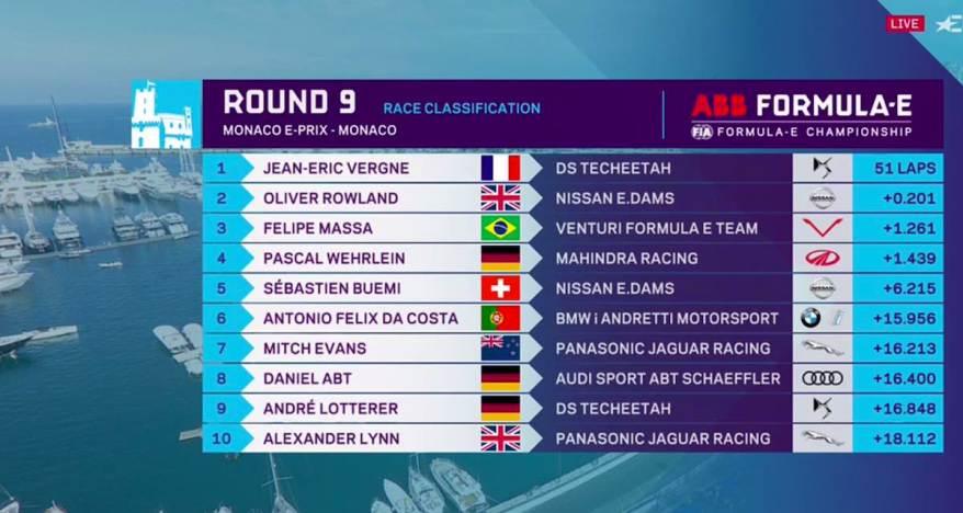 Gesamtwertung Formel E ©Eurosport,FiaFormulaE