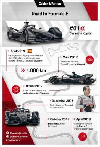 Porsche 'Road to FormulaE' ©Porsche