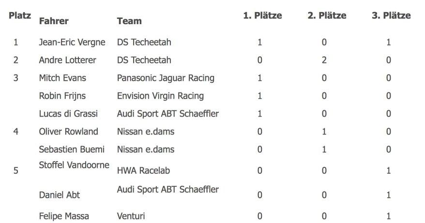 Stand voestalpine European Races ©e.Formel.de