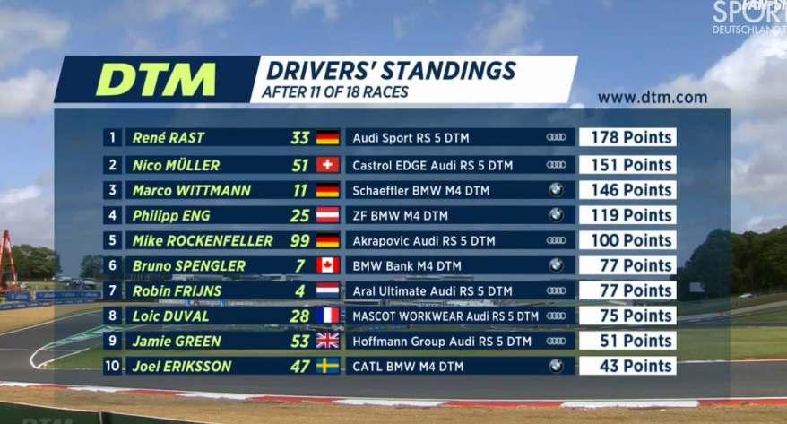 Meisterschaft DTM©DTM