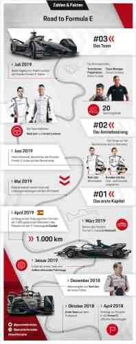 PORSCHE_Infografik ©Porsche