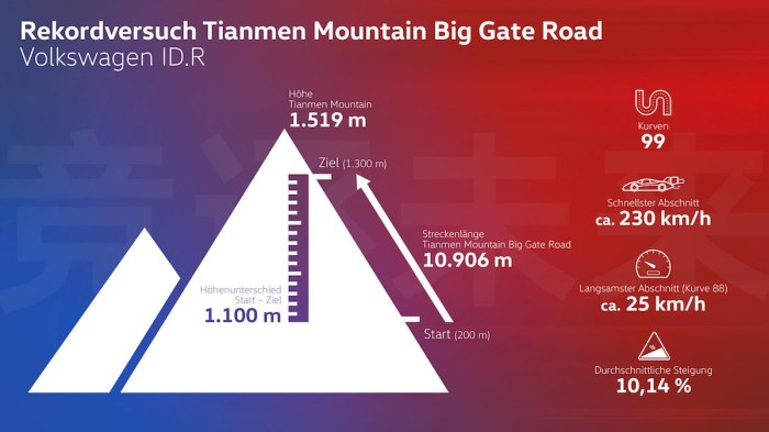 ID.R record attempt Tianmen Mountain 2019 ©VW