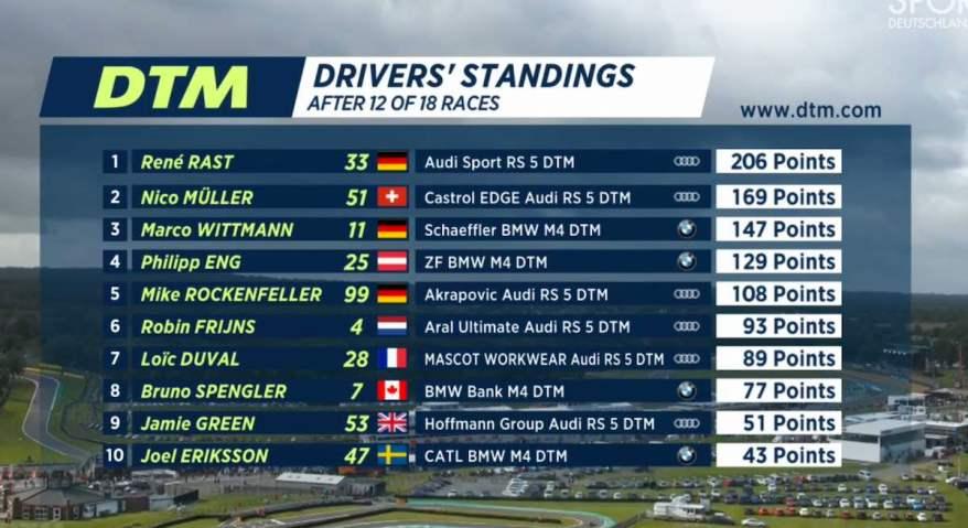 Standing DTM nach Race 12 ©DTM