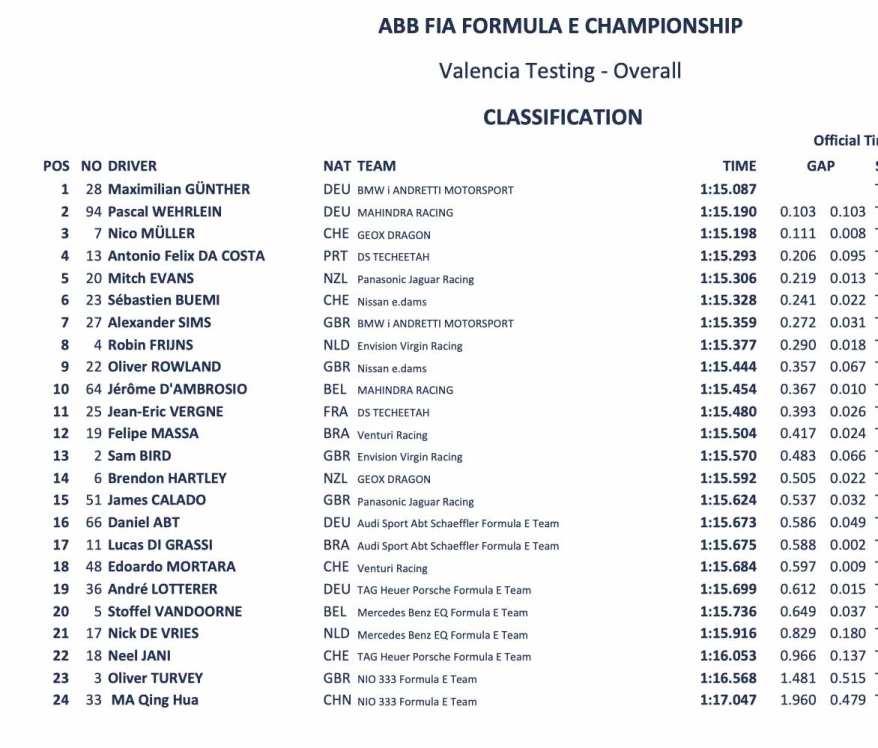 Ergebnis Valencia Test Formel E 2019 ©FiaFormulaE, Alkamel