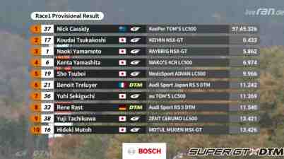 Resultat,Dream Race 1 Fuji ©DTM