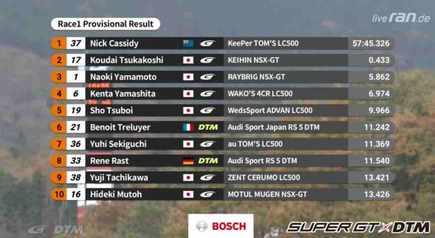 Resultat,Dream Race 1 Fuji ©DTM