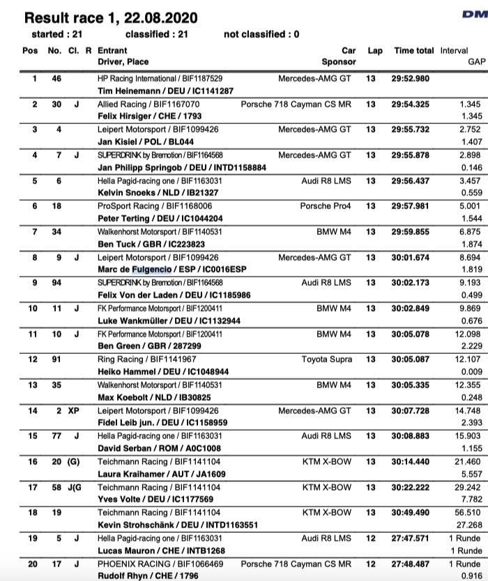 Ergebnis DTM Trophy Lausitzring ©Wige,DTM Trophy
