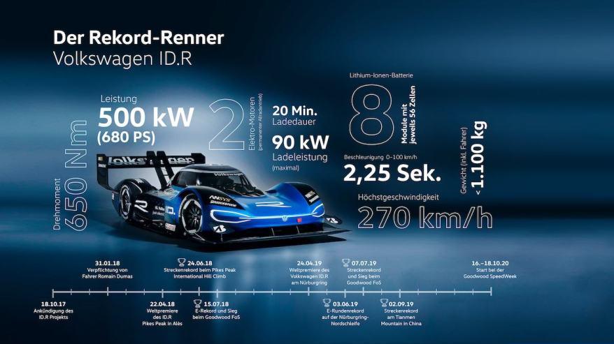 Infographik VW ID.R©VW