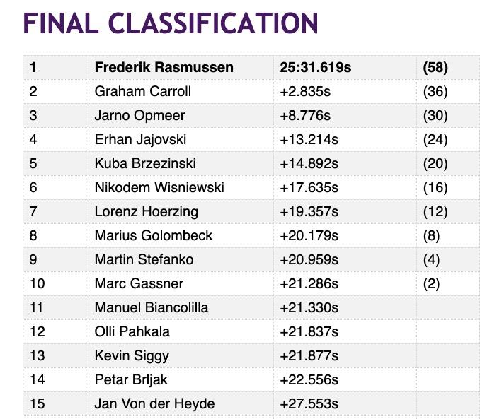 Ergebnis FE Accelerate Rom Lauf 6 @FIAFormulaE