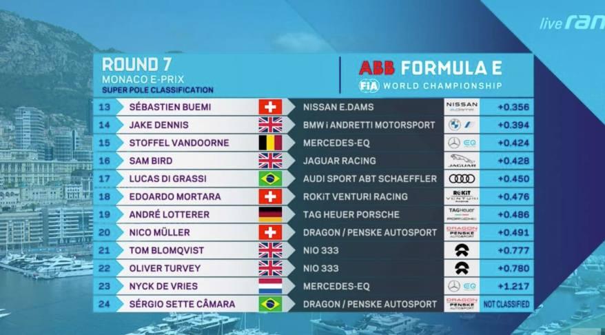 Quali Monaco E-Prix @ransport, FIA FormulaE