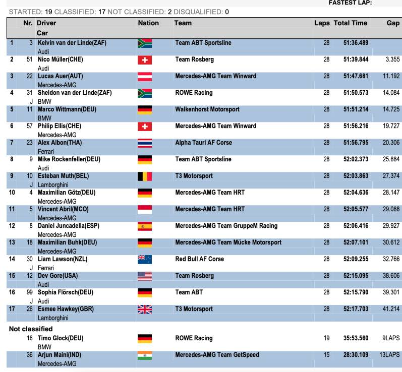 Ergebnis Monza Rennen 2 ©DTM