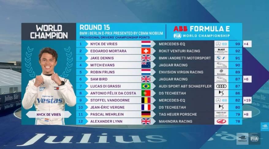 Fahrerwertung @FIA FormulaE