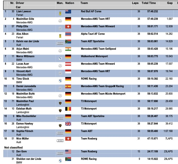 Ergebnis Red Bull Ring ©DTM