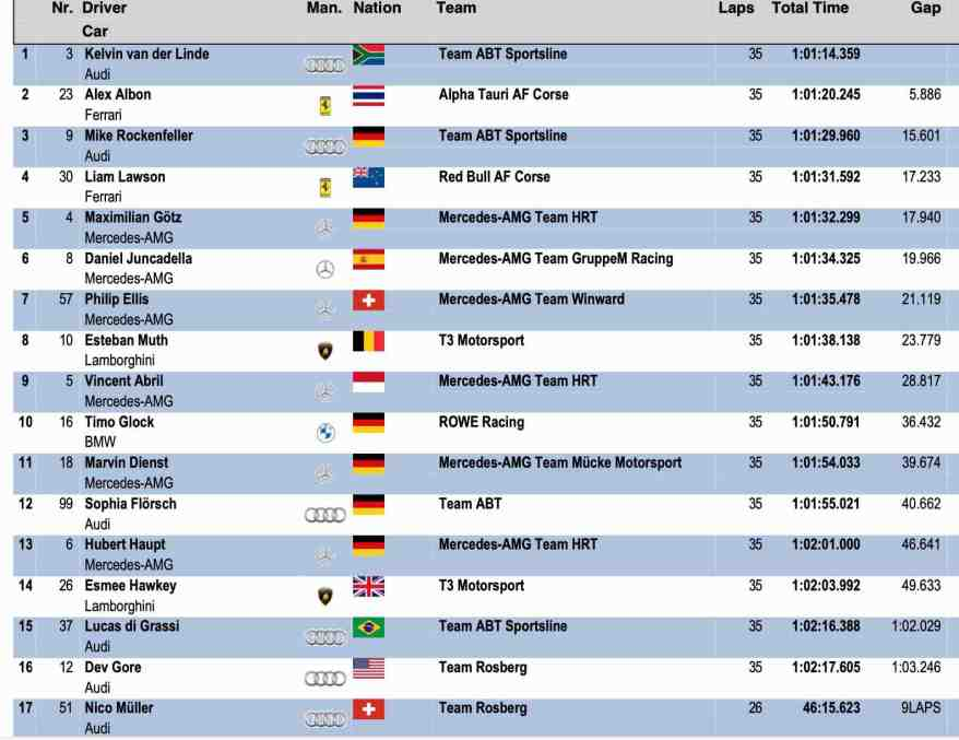 Ergebnis Hockenheim Rennen 1 ©DTM